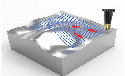 Fig. 3: 3-D rolling of free-form surfaces